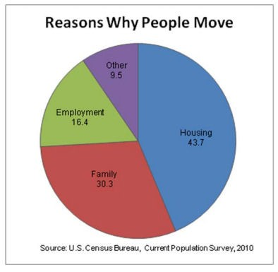 Reasons People Move