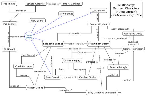 A review of pride and prejudice diagram of the cast of pride and prejudice ccuart Choice Image