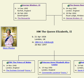 Family of Queen Elizabeth II