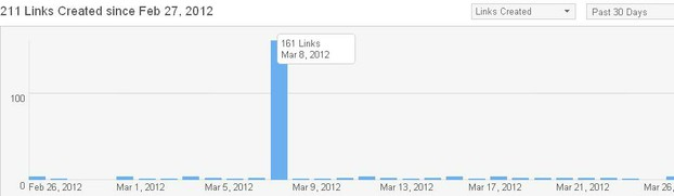 Bitly 'Analyze' by links created