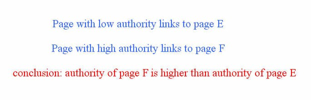 More authoritative pages links to your page, higher authority you get