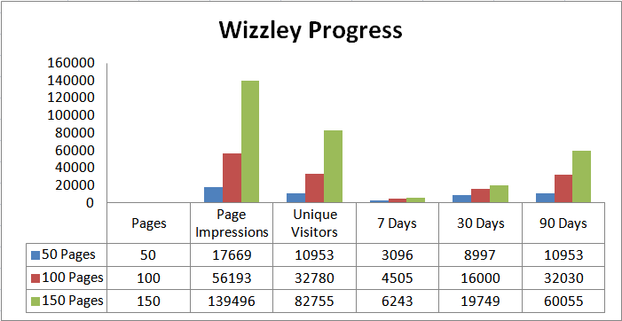 Image:  Comparison of Hits on Wizzley.