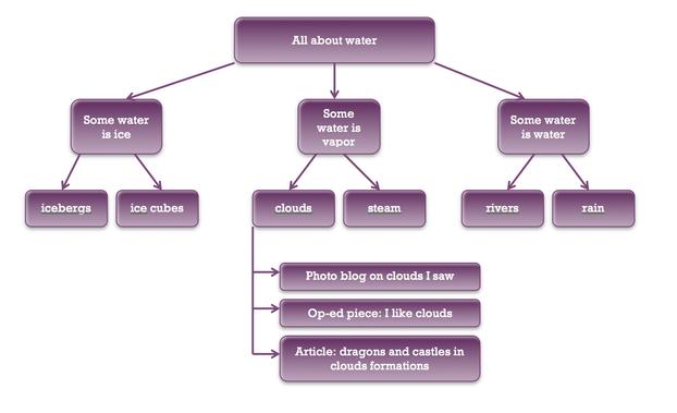 how to create website like bigbasket