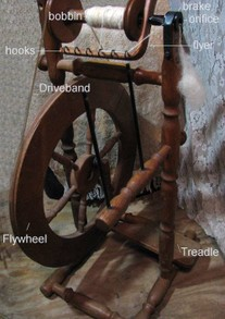 Parts of the Wheel