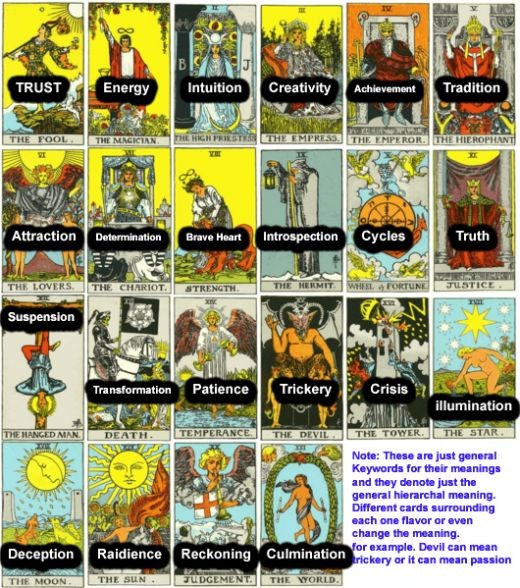 "Minor Arcana (breaks the major arcana down into ""life"" steps)"