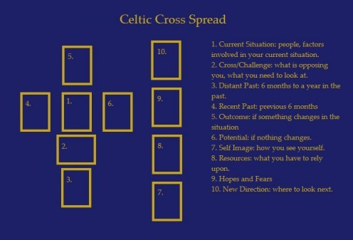 Celtic Cross Spread Map