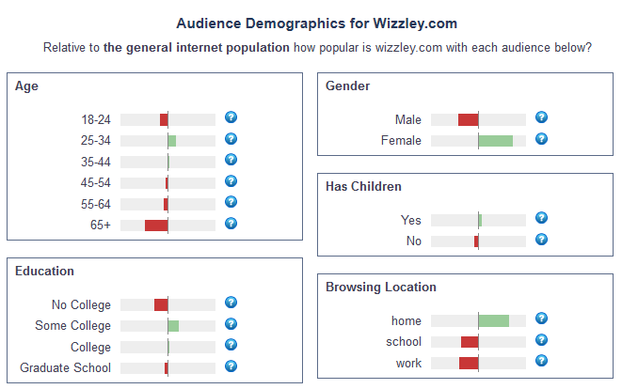 Image:  Wizzley Demographics 30th September 2012.