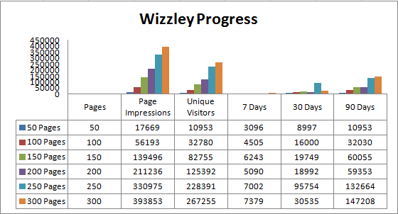 Image: Jo Harrington's Wizzley Progress November 8th 2012.