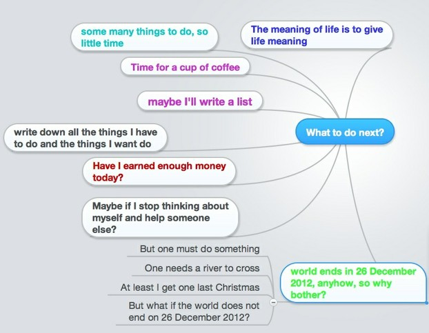 I used the free trial at Mindmeister to create this mind map
