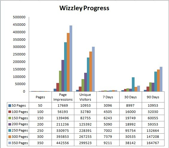 Image: Jo Harrington's Wizzley Progress December 4th 2012.