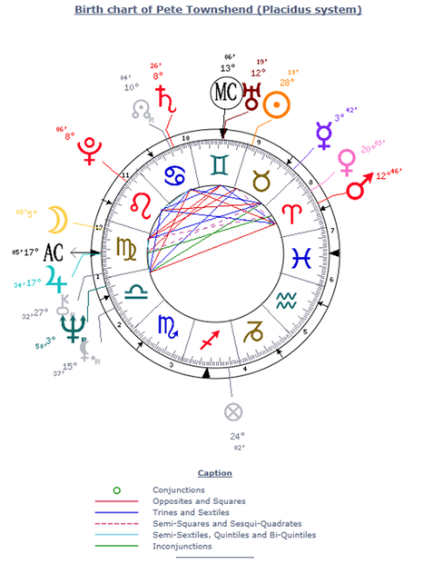Pete Townshend's Horoscope