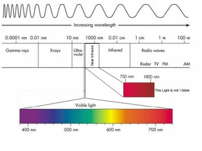 Light Spectrum and Fiber Optics