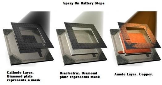 Spray On Battery Process