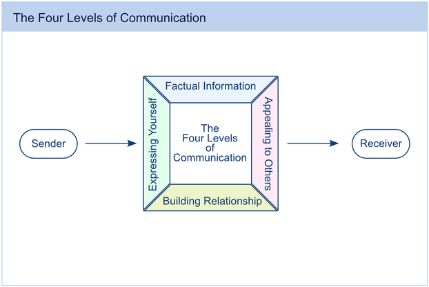 Levels of Communication