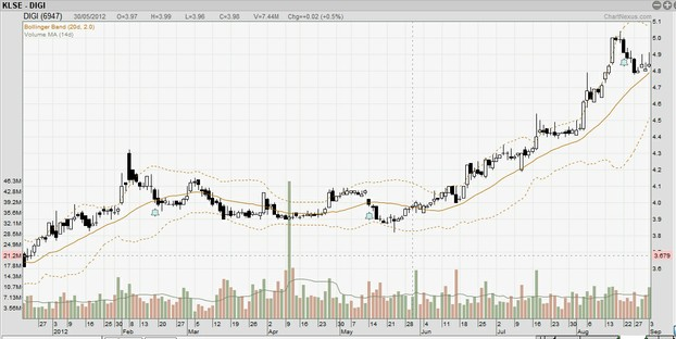 Stock Chart of DIGI Telecommunications