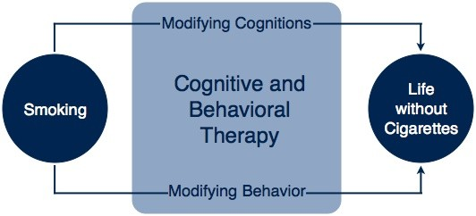 Stop Smoking through the Cognitive and Behavioral Therapy
