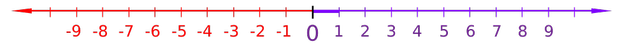 A number line showing negative numbers