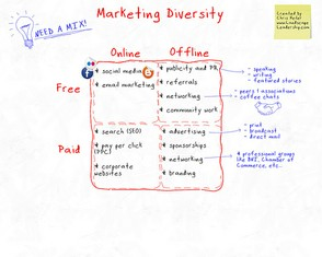 Marketing Types to Choose From