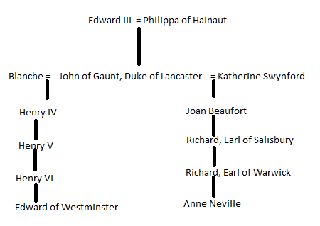 Image: The Relationship between Edward of Westminster and Anne Neville