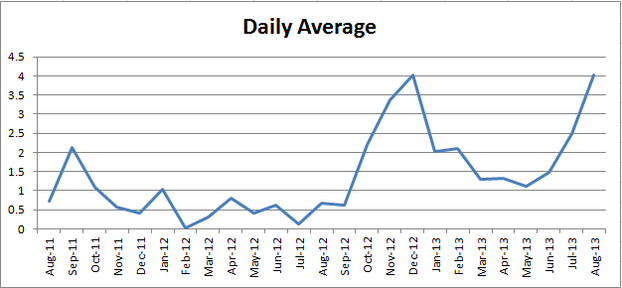 Image: Jo Harrington Daily Earning Averages per Month