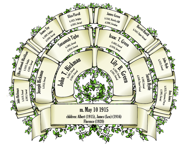 Image: Hickman and Green Family Tree