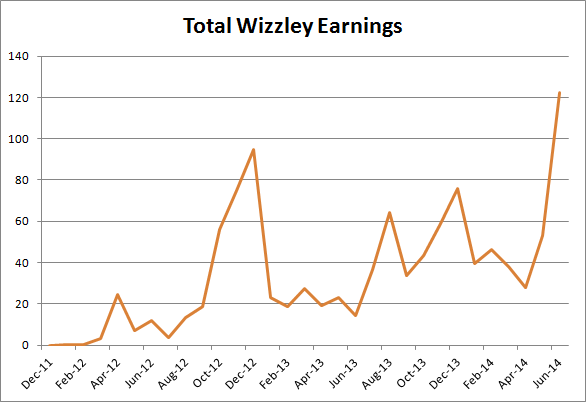 Image: Graph of Jo Harrington's Wizzley Earnings