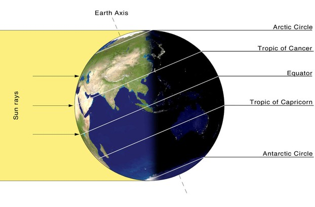 earth's latitudes, including Tropic of Cancer to Tropic of Capricorn