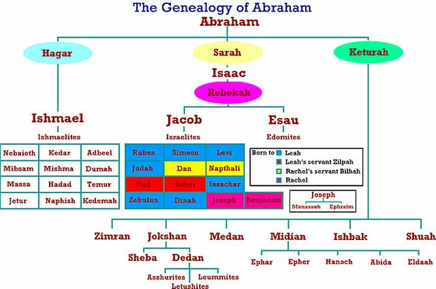 Genealogy of Abraham
