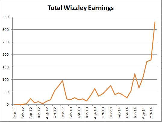 Image: Moment when my Wizzley earnings took off