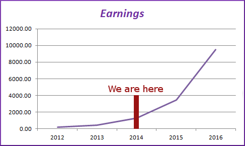 Image: Projected Wizzley Earnings for 2015 and 2016