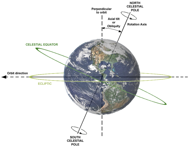 Axial tilt (or Obliquity), rotation axis, plane of orbit, celestial equator and ecliptic: Earth viewed from Sun