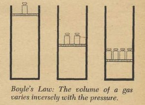 the volume of a gas and pressure relationship