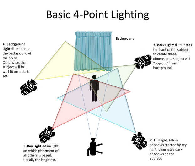 Four Point Lighting
