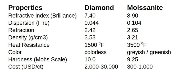 Is Genuine Moissanite Natural or Synthetic Gemstone?