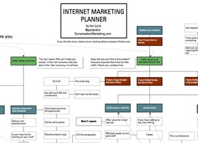 online marketing planner