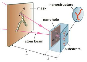 In an atom pinhole camera, atoms pass through pinholes in a mask and generate a scaled-down nanostructure of the mask's pattern onto a substrate. Image credit: P.N. Melentiev, et al.