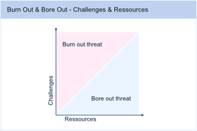 Bore-Out and Burnout