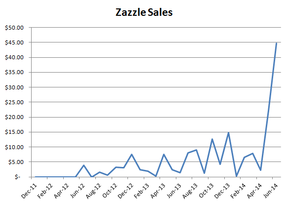 Image: Zazzle Sales for Jo Harrington