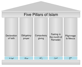 Five Pillars of Islamic Faith