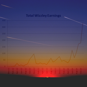 Image: Wizzley Tips and Tricks at 700 Articles